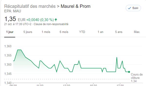 Maurel & Prom : le chiffre d'affaires en chute de -43% à 9 mois