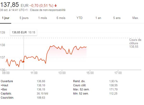 Pernod Ricard : Encouragement au T1 FY21: -6% de baisse des ventes organiques (-10% rapporté)