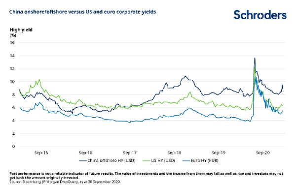 Les six raisons qui rendent les obligations chinoises attractives